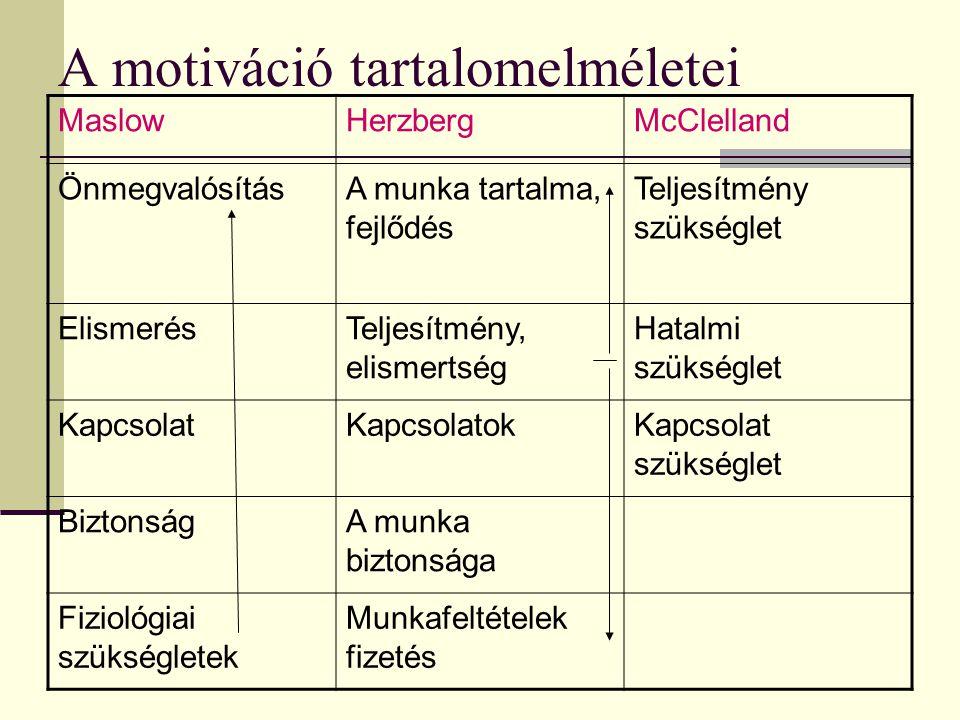 A motiváció tartalomelméletei MaslowHerzbergMcClelland ÖnmegvalósításA munka tartalma, fejlődés Teljesítmény szükséglet ElismerésTeljesítmény, elismer