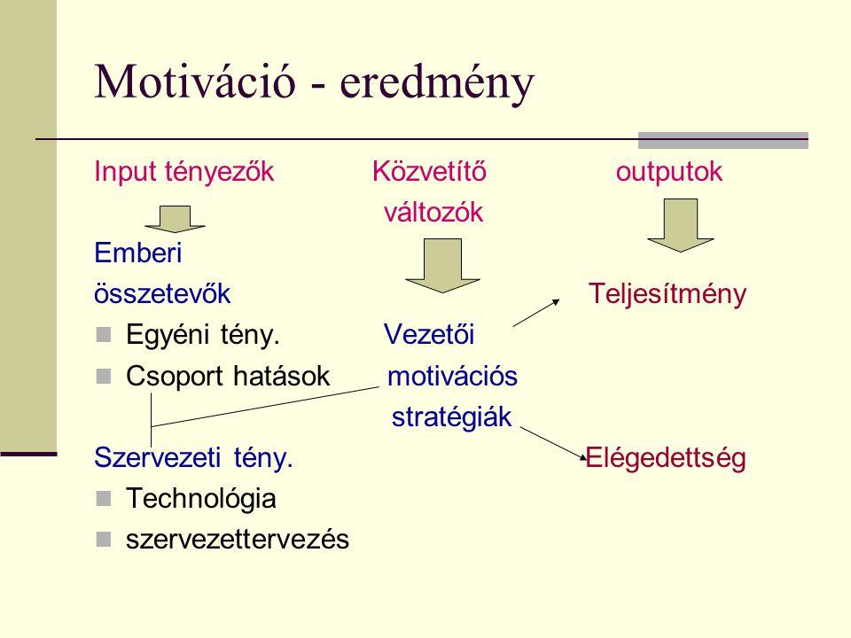 Motiváció - eredmény Input tényezők Közvetítő outputok változók Emberi összetevők Teljesítmény  Egyéni tény. Vezetői  Csoport hatások motivációs str