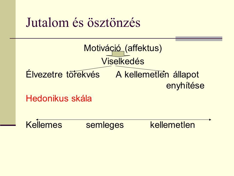 Jutalom és ösztönzés Motiváció (affektus) Viselkedés Élvezetre törekvés A kellemetlen állapot enyhítése Hedonikus skála Kellemes semleges kellemetlen