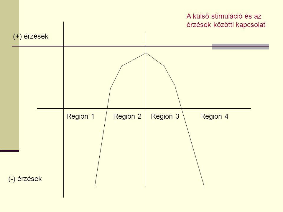 Region 1Region 2Region 3Region 4 (+) érzések (-) érzések A külső stimuláció és az érzések közötti kapcsolat