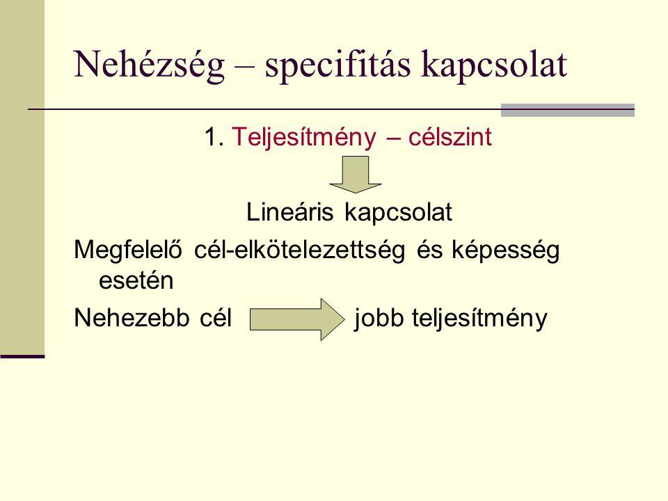Nehézség – specifitás kapcsolat 1. Teljesítmény – célszint Lineáris kapcsolat Megfelelő cél-elkötelezettség és képesség esetén Nehezebb cél jobb telje