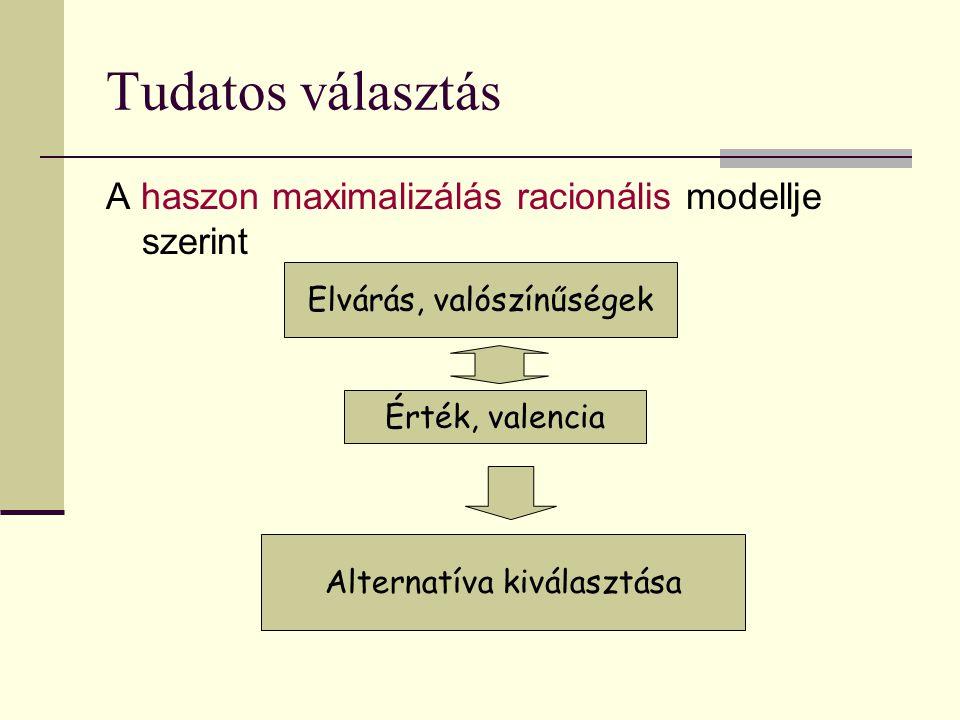 Tudatos választás A haszon maximalizálás racionális modellje szerint Elvárás, valószínűségek Érték, valencia Alternatíva kiválasztása