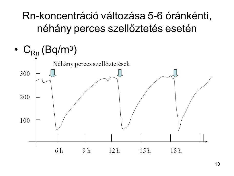 10 Rn-koncentráció változása 5-6 óránkénti, néhány perces szellőztetés esetén •C Rn (Bq/m 3 ) 300 200 100 Néhány perces szellőztetések 6 h 9 h 12 h 15