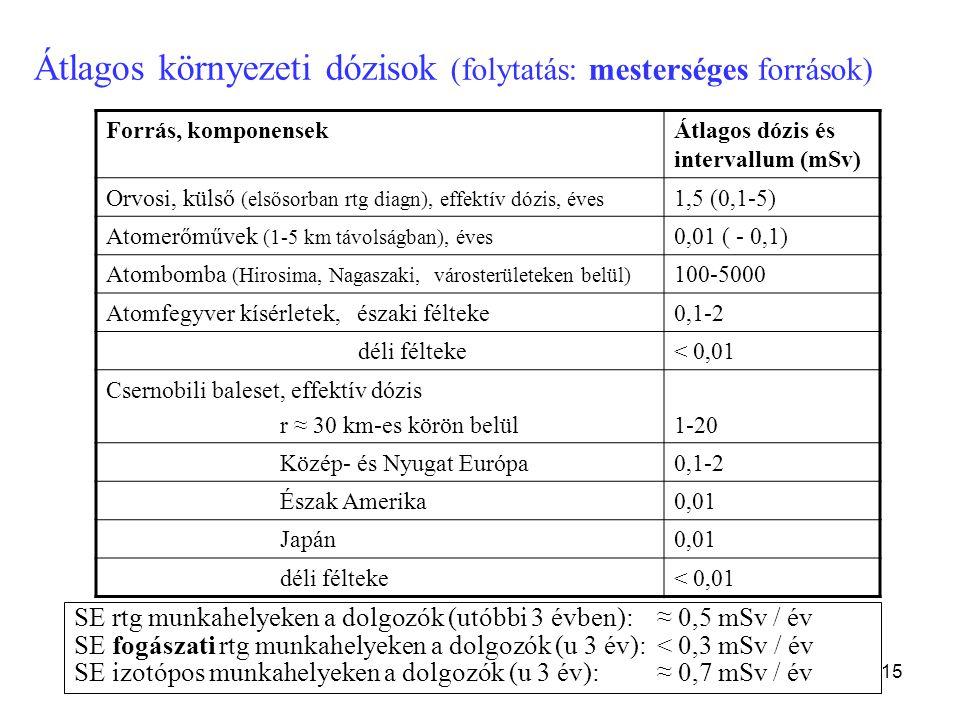 15 Átlagos környezeti dózisok (folytatás: mesterséges források) Table 10. Worldwide average annual doses in the environment (dose to the human body).