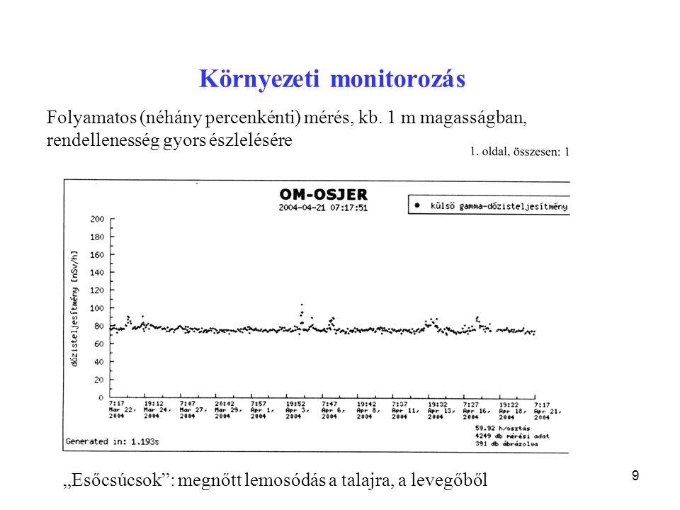 """19 """"Esőcsúcsok"""": megnőtt lemosódás a talajra, a levegőből Környezeti monitorozás Folyamatos (néhány percenkénti) mérés, kb. 1 m magasságban, rendellen"""