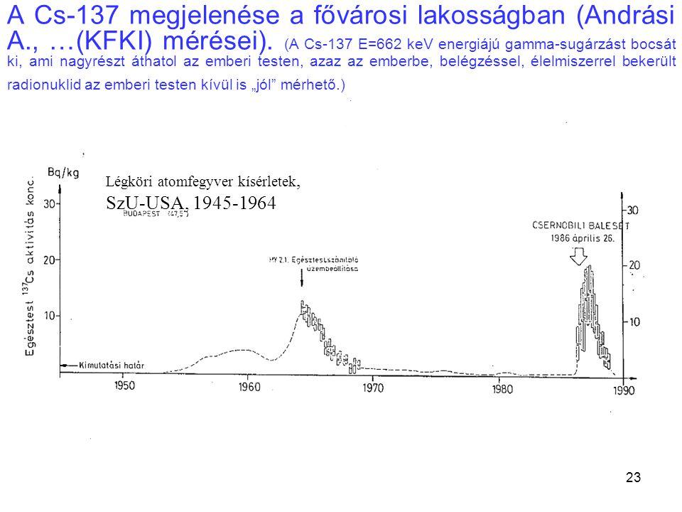 23 A Cs-137 megjelenése a fővárosi lakosságban (Andrási A., …(KFKI) mérései). (A Cs-137 E=662 keV energiájú gamma-sugárzást bocsát ki, ami nagyrészt á
