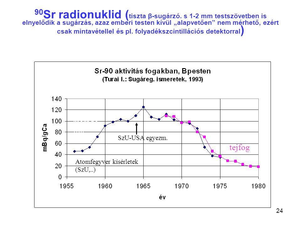 """24 90 Sr radionuklid ( tiszta β-sugárzó. s 1-2 mm testszövetben is elnyelődik a sugárzás, azaz emberi testen kívül """"alapvetően"""" nem mérhető, ezért csa"""
