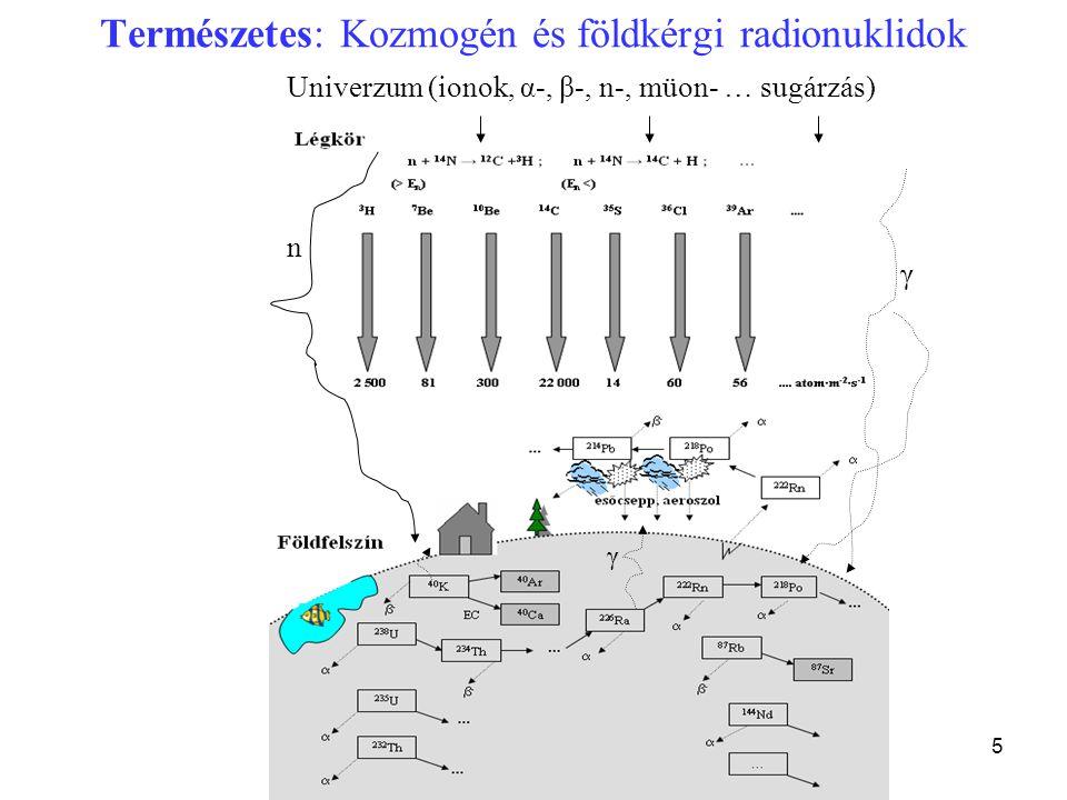 5 Természetes: Kozmogén és földkérgi radionuklidok Univerzum (ionok, α-, β-, n-, müon- … sugárzás) γ n γ