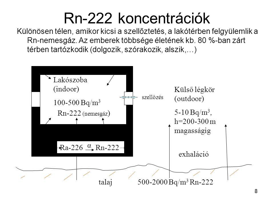 8 Rn-222 koncentrációk Különösen télen, amikor kicsi a szellőztetés, a lakótérben felgyülemlik a Rn-nemesgáz. Az emberek többsége életének kb. 80 %-ba