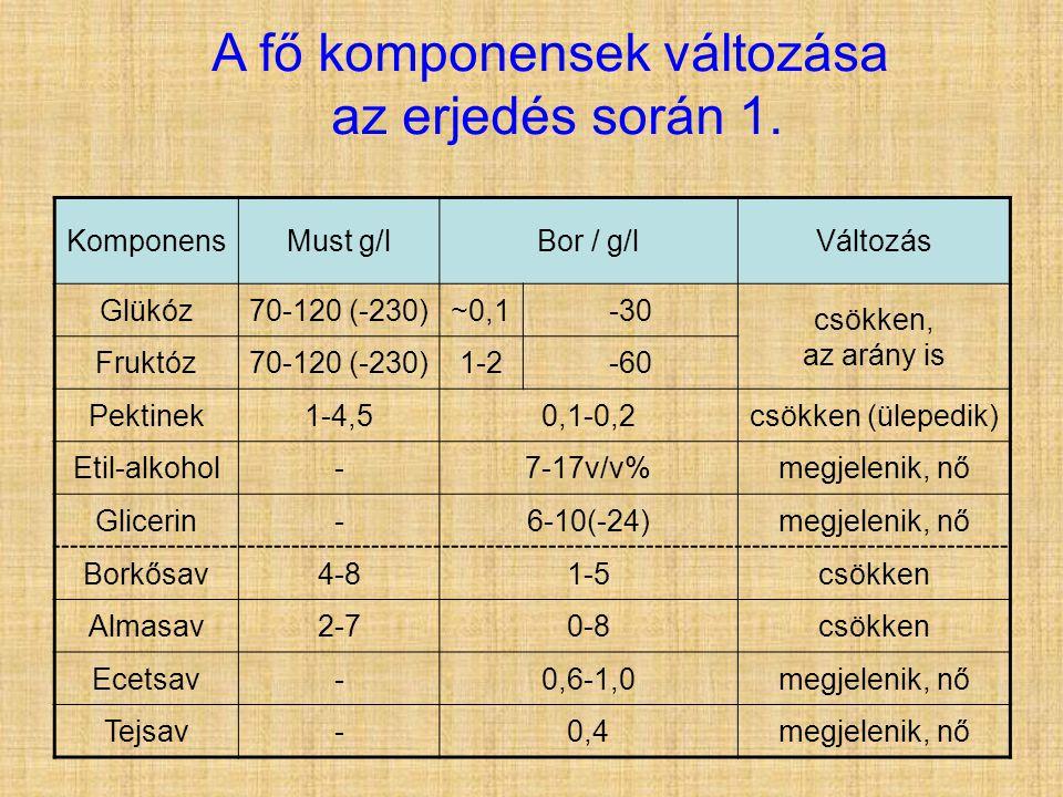 A fő komponensek változása az erjedés során 1. KomponensMust g/lBor / g/lVáltozás Glükóz70-120 (-230)~0,1-30 csökken, az arány is Fruktóz70-120 (-230)
