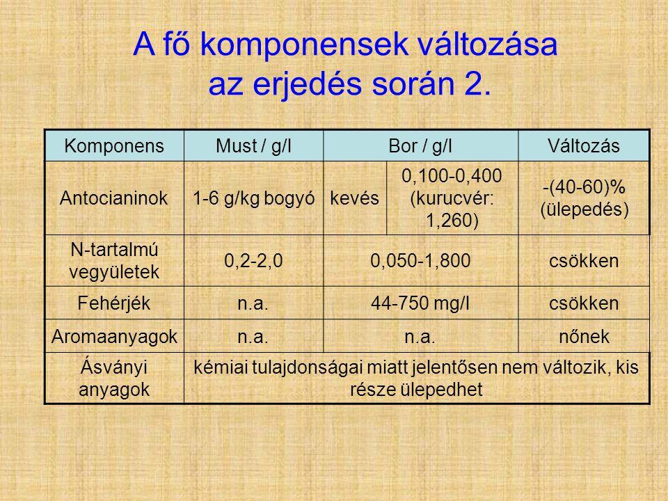 A fő komponensek változása az erjedés során 2. KomponensMust / g/lBor / g/lVáltozás Antocianinok1-6 g/kg bogyókevés 0,100-0,400 (kurucvér: 1,260) -(40
