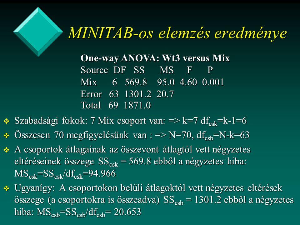 MINITAB-os elemzés eredménye v Szabadsági fokok: 7 Mix csoport van: => k=7 df csk =k-1=6 v Összesen 70 megfigyelésünk van : => N=70, df csb =N-k=63 v