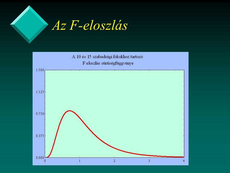 Az F-eloszlás