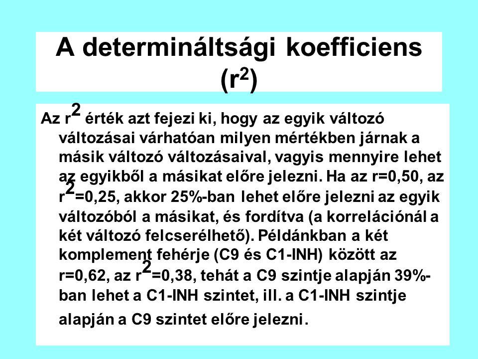 A determináltsági koefficiens (r 2 ) Az r 2 érték azt fejezi ki, hogy az egyik változó változásai várhatóan milyen mértékben járnak a másik változó vá