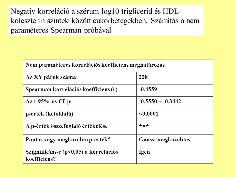 Nem paraméteres korrelációs koefficiens meghatározás Az XY párok száma228 Spearman korrelációs koefficiens (r)-0,4559 Az r 95%-os CI-je-0,5550 – -0,34