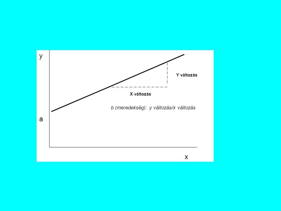 y x a Y változás X változás b (meredekség): y változás/x változás