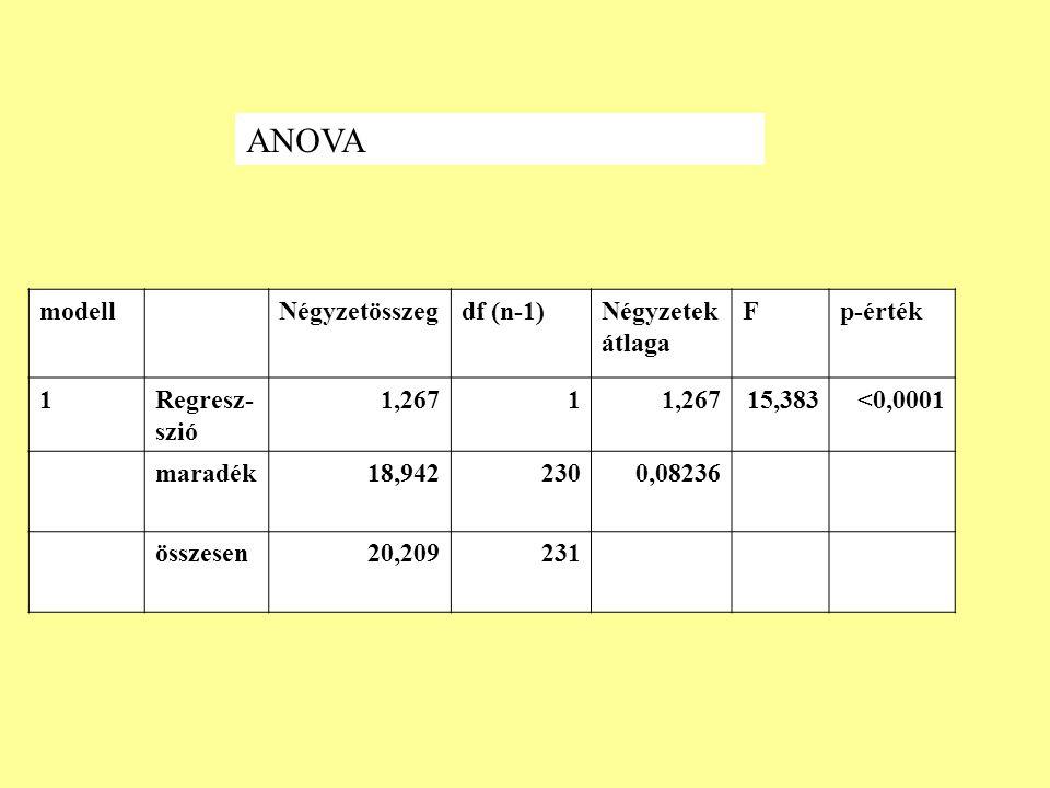 modellNégyzetösszegdf (n-1)Négyzetek átlaga Fp-érték 1Regresz- szió 1,2671 15,383<0,0001 maradék18,9422300,08236 összesen20,209231 ANOVA
