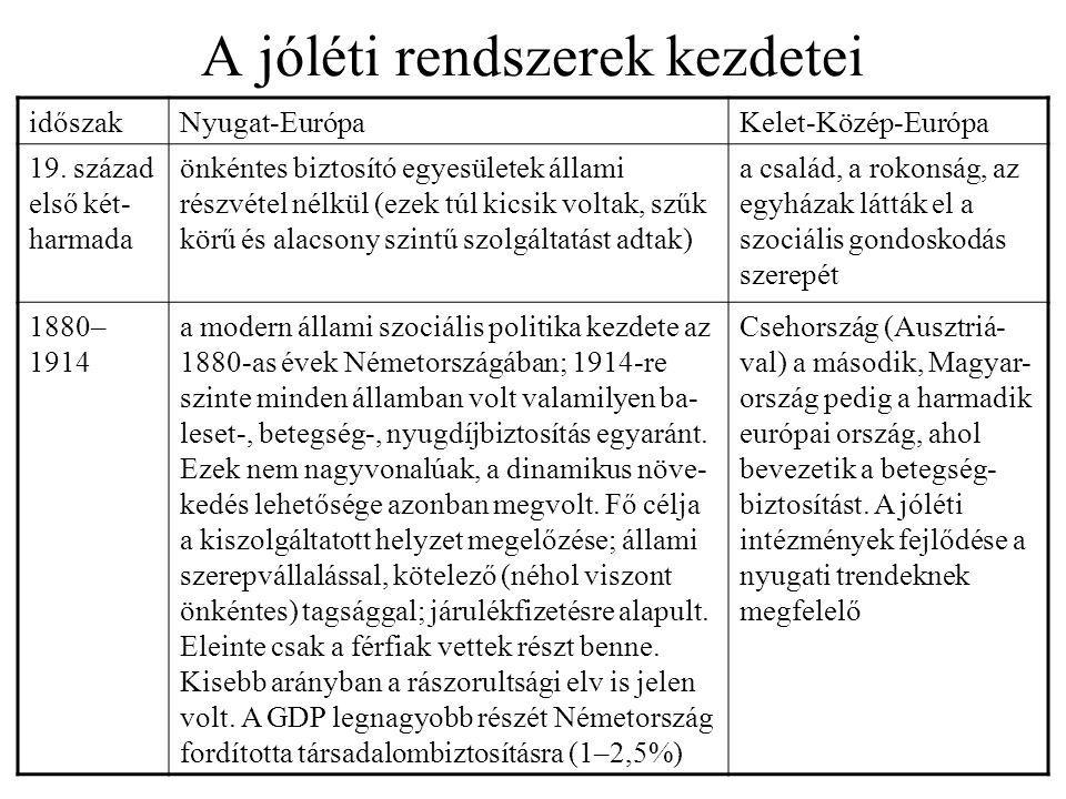 A jóléti rendszerek kezdetei időszakNyugat-EurópaKelet-Közép-Európa 19. század első két- harmada önkéntes biztosító egyesületek állami részvétel nélkü