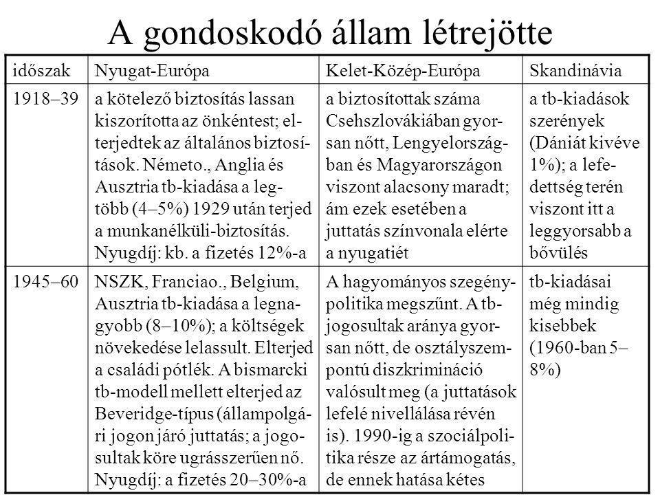 A gondoskodó állam létrejötte időszakNyugat-EurópaKelet-Közép-EurópaSkandinávia 1918–39a kötelező biztosítás lassan kiszorította az önkéntest; el- ter