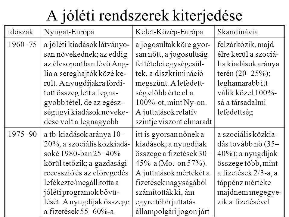 A jóléti rendszerek kiterjedése időszakNyugat-EurópaKelet-Közép-EurópaSkandinávia 1960–75a jóléti kiadások látványo- san növekednek; az eddig az élcso