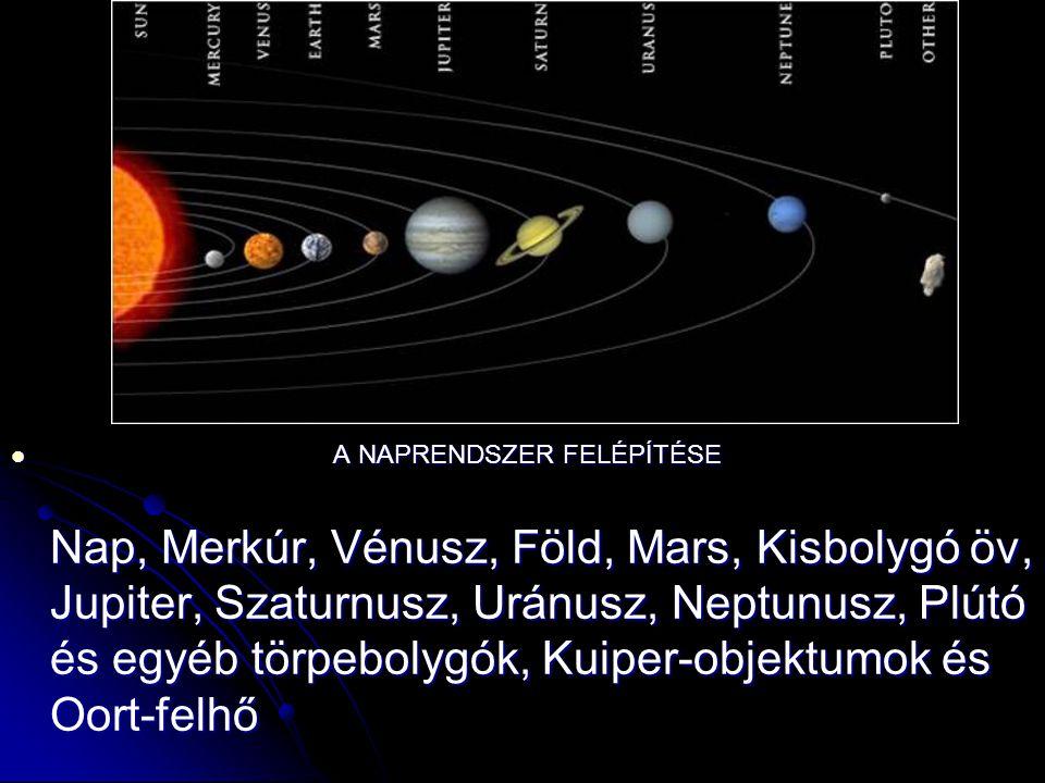 A NAPRENDSZER FELÉPÍTÉSE Nap, Merkúr, Vénusz, Föld, Mars, Kisbolygó öv, Jupiter, Szaturnusz, Uránusz, Neptunusz, Plútó és egyéb törpebolygók, Kuiper