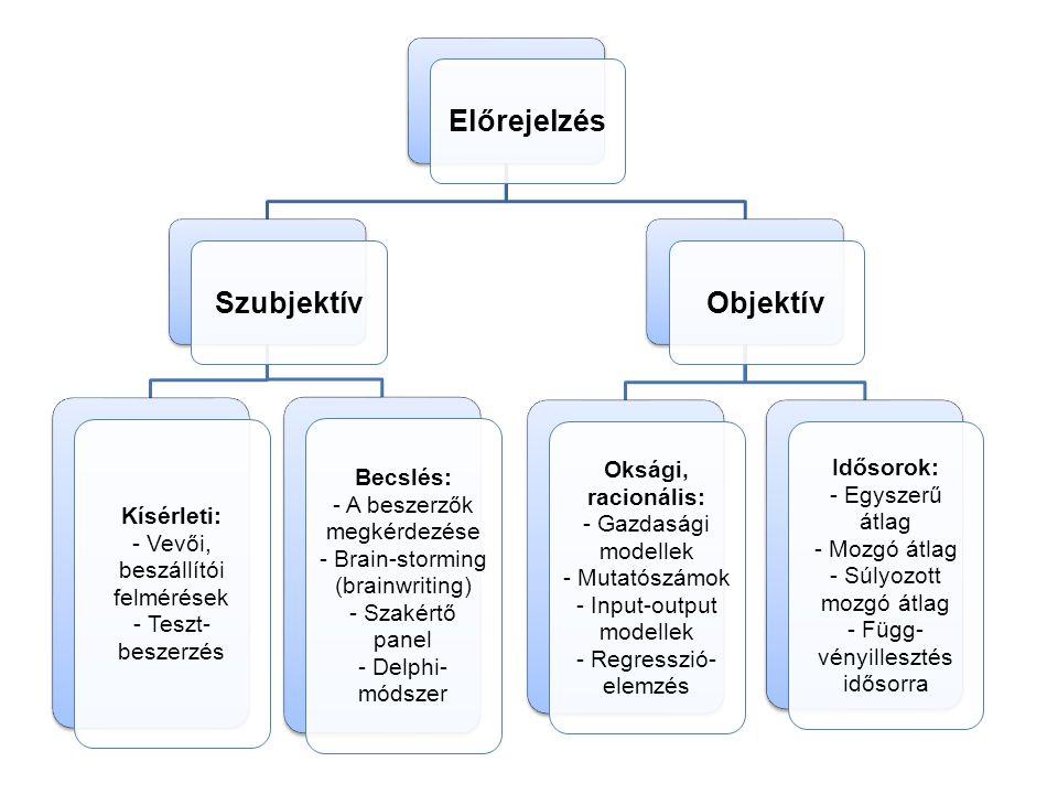 ElőrejelzésSzubjektív Kísérleti: - Vevői, beszállítói felmérések - Teszt- beszerzés Becslés: - A beszerzők megkérdezése - Brain-storming (brainwriting) - Szakértő panel - Delphi- módszer Objektív Oksági, racionális: - Gazdasági modellek - Mutatószámok - Input-output modellek - Regresszió- elemzés Idősorok: - Egyszerű átlag - Mozgó átlag - Súlyozott mozgó átlag - Függ- vényillesztés idősorra