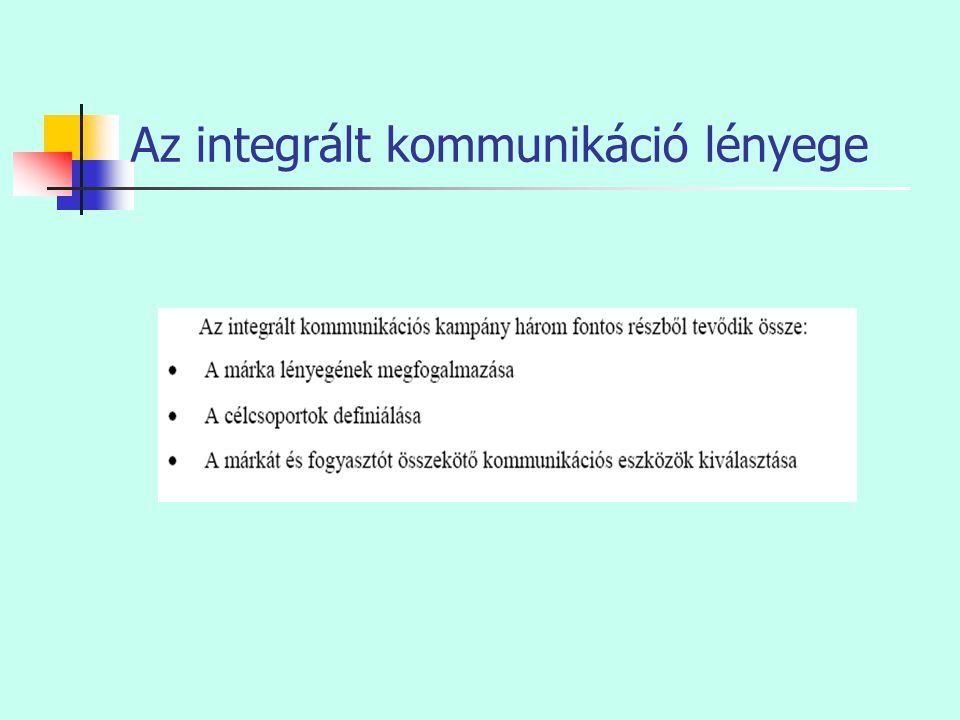 Az integrált kommunikáció lényege