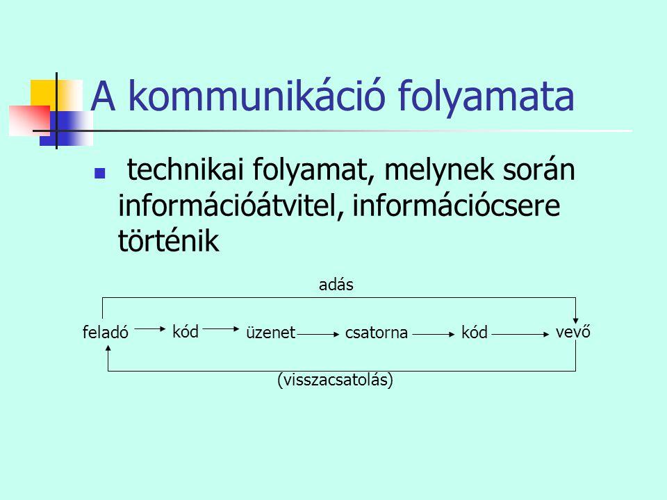 A kommunikáció folyamata  technikai folyamat, melynek során információátvitel, információcsere történik feladó kód üzenetcsatornakód vevő (visszacsat