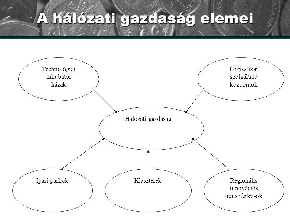A hálózati gazdaság elemei Hálózati gazdaság Logisztikai szolgáltató központok Regionális innovációs transzferkp-ok KlaszterekIpari parkok Technológia