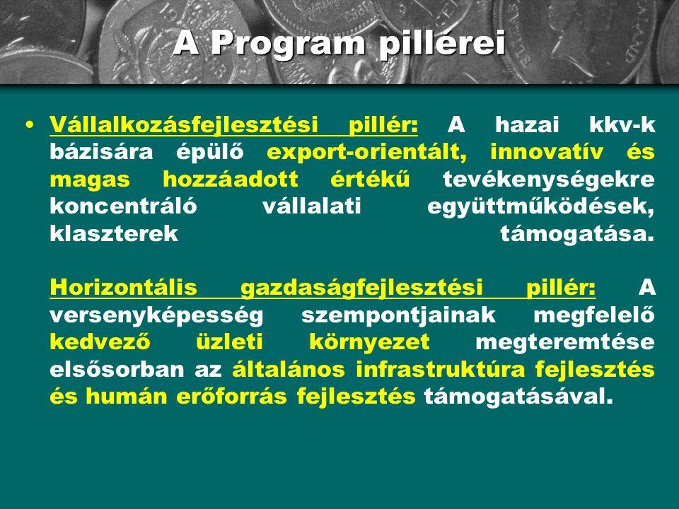 A Program pillérei •Vállalkozásfejlesztési pillér: A hazai kkv-k bázisára épülő export-orientált, innovatív és magas hozzáadott értékű tevékenységekre