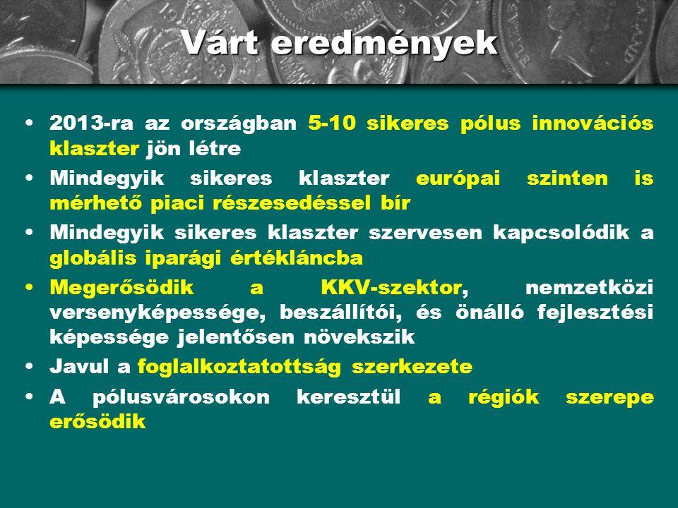 Várt eredmények •2013-ra az országban 5-10 sikeres pólus innovációs klaszter jön létre •Mindegyik sikeres klaszter európai szinten is mérhető piaci ré