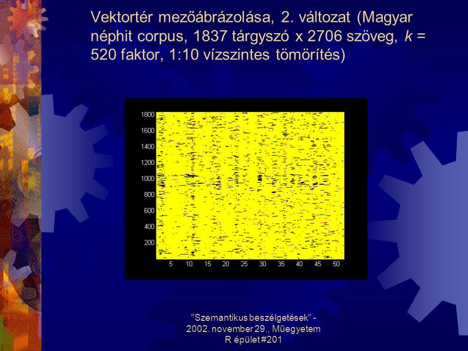 Vektortér mezőábrázolása, 2. változat (Magyar néphit corpus, 1837 tárgyszó x 2706 szöveg, k = 520 faktor, 1:10 vízszintes tömörítés)