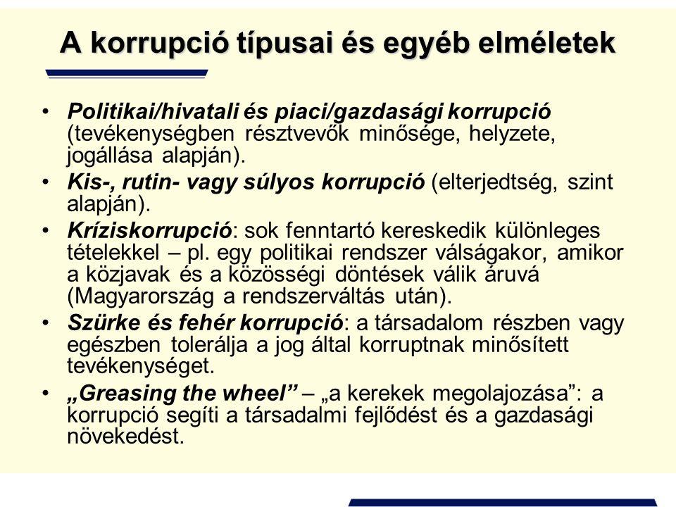 A korrupció típusai és egyéb elméletek •Politikai/hivatali és piaci/gazdasági korrupció (tevékenységben résztvevők minősége, helyzete, jogállása alapj