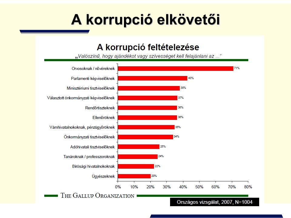 A korrupció elkövetői