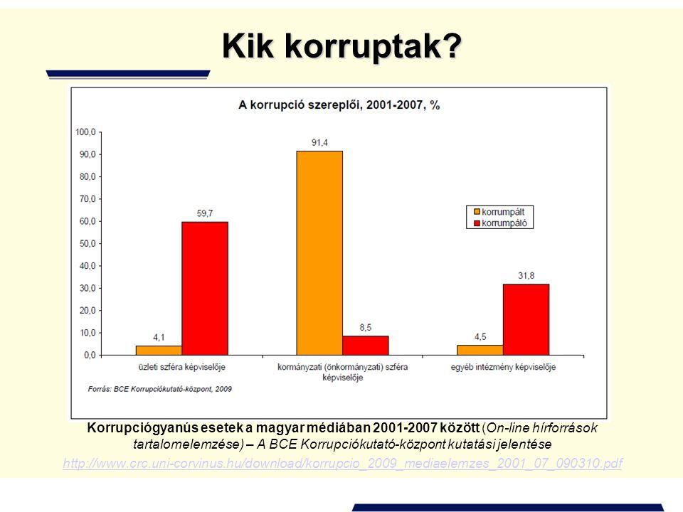 Kik korruptak? Korrupciógyanús esetek a magyar médiában 2001-2007 között (On-line hírforrások tartalomelemzése) – A BCE Korrupciókutató-központ kutatá