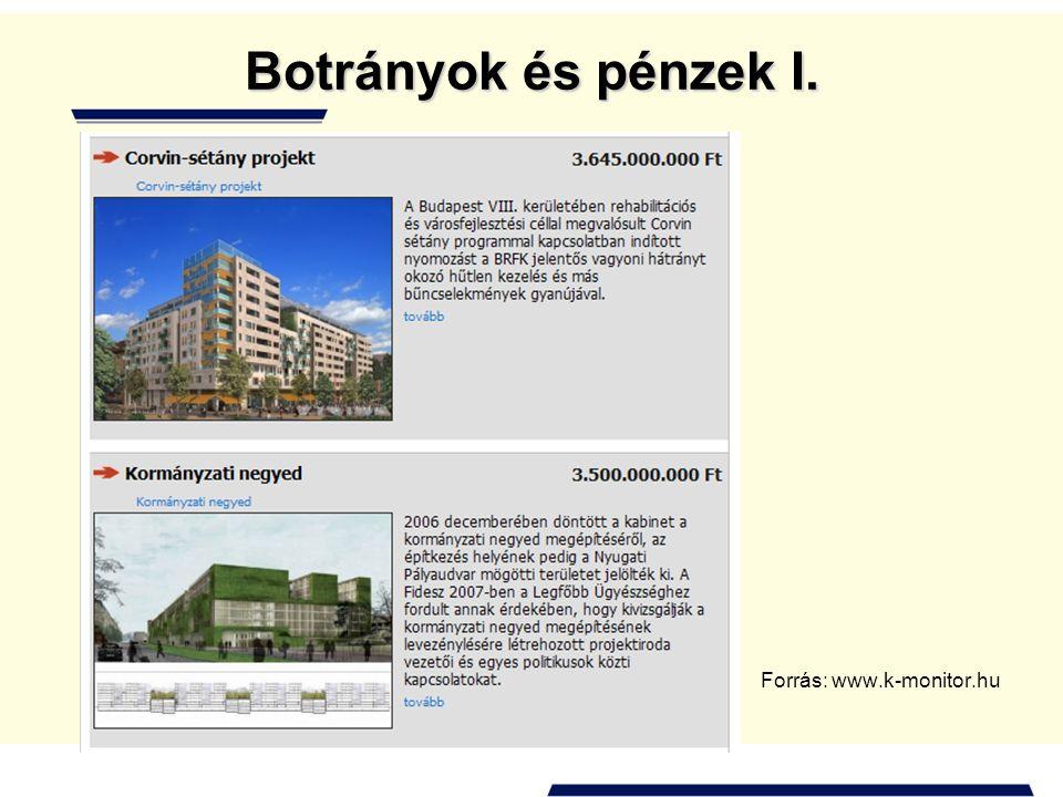 Botrányok és pénzek I. Forrás: www.k-monitor.hu