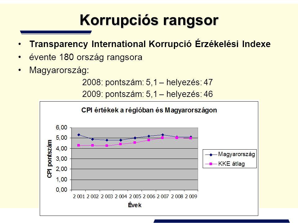 Korrupciós rangsor •Transparency International Korrupció Érzékelési Indexe •évente 180 ország rangsora •Magyarország: 2008: pontszám: 5,1 – helyezés: 47 2009: pontszám: 5,1 – helyezés: 46