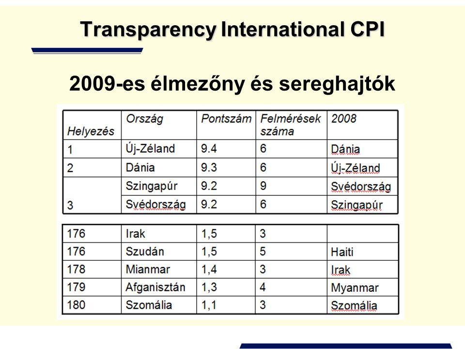 Transparency International CPI 2009-es élmezőny és sereghajtók