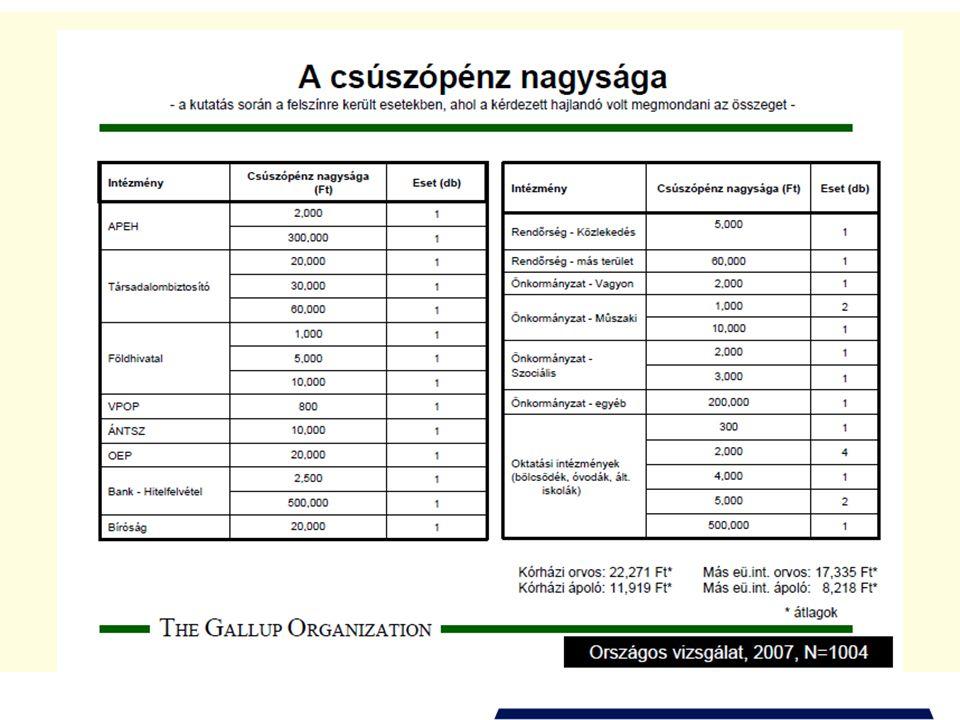 A korrupció elleni fellépés kiemelt területei •Párt- és kampányfinanszírozás (politikai korrupció) •Közbeszerzések •Uniós források felhasználása •Hatósági engedélyezés •Igazságszolgáltatás