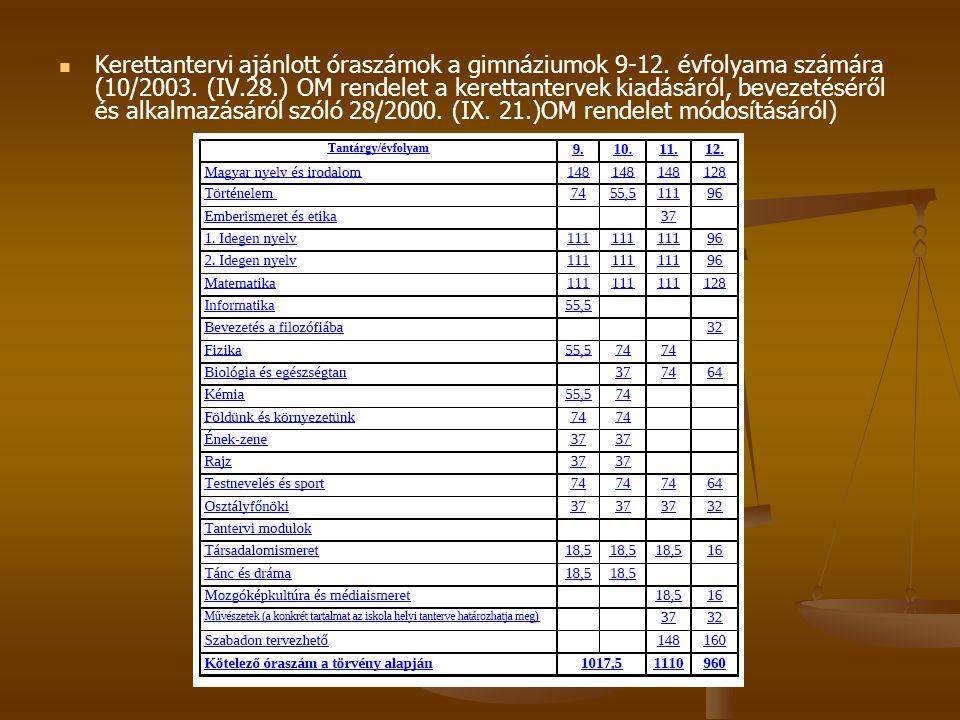   Kerettantervi ajánlott óraszámok a gimnáziumok 9-12. évfolyama számára (10/2003. (IV.28.) OM rendelet a kerettantervek kiadásáról, bevezetéséről é