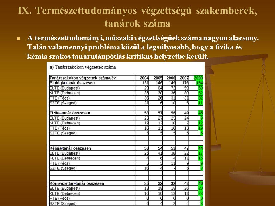 IX. Természettudományos végzettségű szakemberek, tanárok száma   A természettudományi, műszaki végzettségűek száma nagyon alacsony. Talán valamennyi