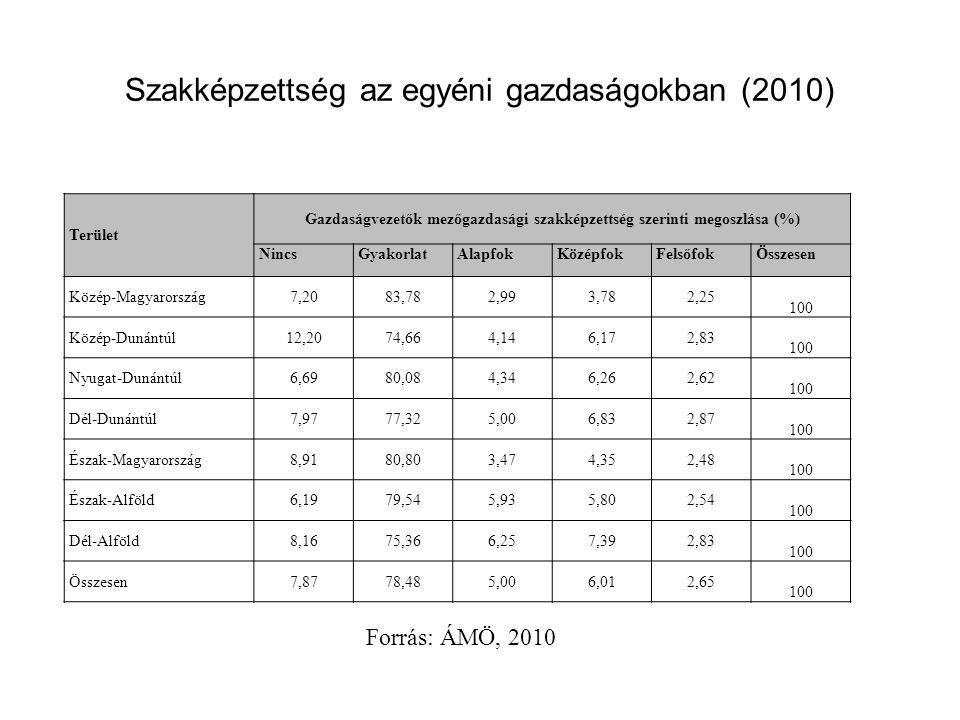 Szakképzettség az egyéni gazdaságokban (2010) Terület Gazdaságvezetők mezőgazdasági szakképzettség szerinti megoszlása (%) NincsGyakorlatAlapfokKözépfokFelsőfokÖsszesen Közép-Magyarország7,2083,782,993,782,25 100 Közép-Dunántúl12,2074,664,146,172,83 100 Nyugat-Dunántúl6,6980,084,346,262,62 100 Dél-Dunántúl7,9777,325,006,832,87 100 Észak-Magyarország8,9180,803,474,352,48 100 Észak-Alföld6,1979,545,935,802,54 100 Dél-Alföld8,1675,366,257,392,83 100 Összesen7,8778,485,006,012,65 100 Forrás: ÁMÖ, 2010