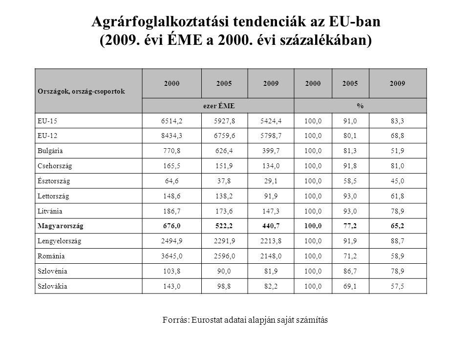 Agrárfoglalkoztatási tendenciák az EU-ban (2009. évi ÉME a 2000. évi százalékában) Forrás: Eurostat adatai alapján saját számítás Országok, ország-cso