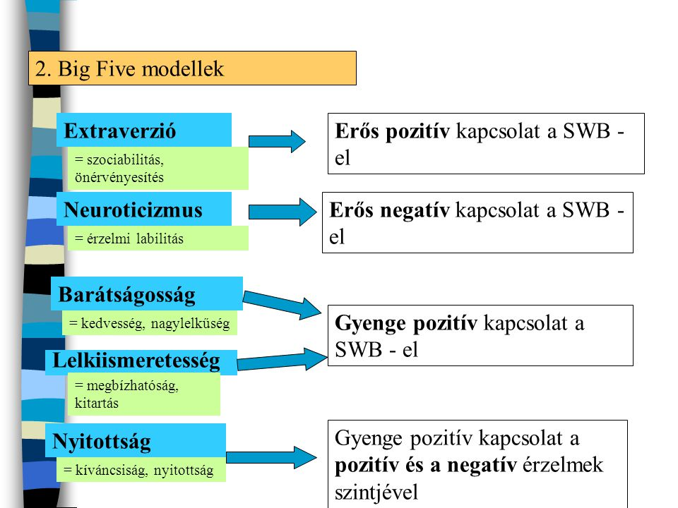 2. Big Five modellek Extraverzió Neuroticizmus Barátságosság Lelkiismeretesség Nyitottság Erős pozitív kapcsolat a SWB - el Erős negatív kapcsolat a S