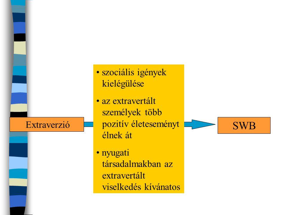 Extraverzió SWB ? • szociális igények kielégülése • az extravertált személyek több pozitív életeseményt élnek át • nyugati társadalmakban az extravert