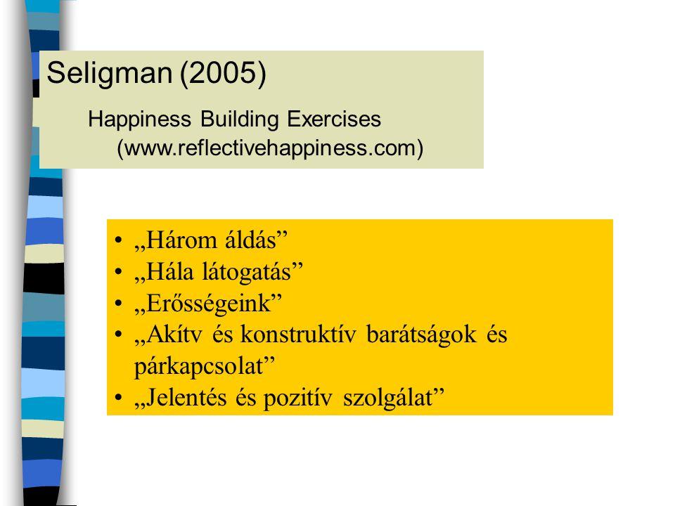 """Seligman (2005) Happiness Building Exercises (www.reflectivehappiness.com) •""""Három áldás"""" •""""Hála látogatás"""" •""""Erősségeink"""" •""""Akítv és konstruktív bará"""
