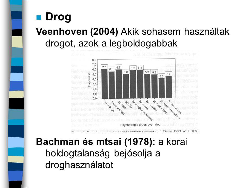 n Drog Veenhoven (2004) Akik sohasem használtak drogot, azok a legboldogabbak Bachman és mtsai (1978): a korai boldogtalanság bejósolja a droghasznála