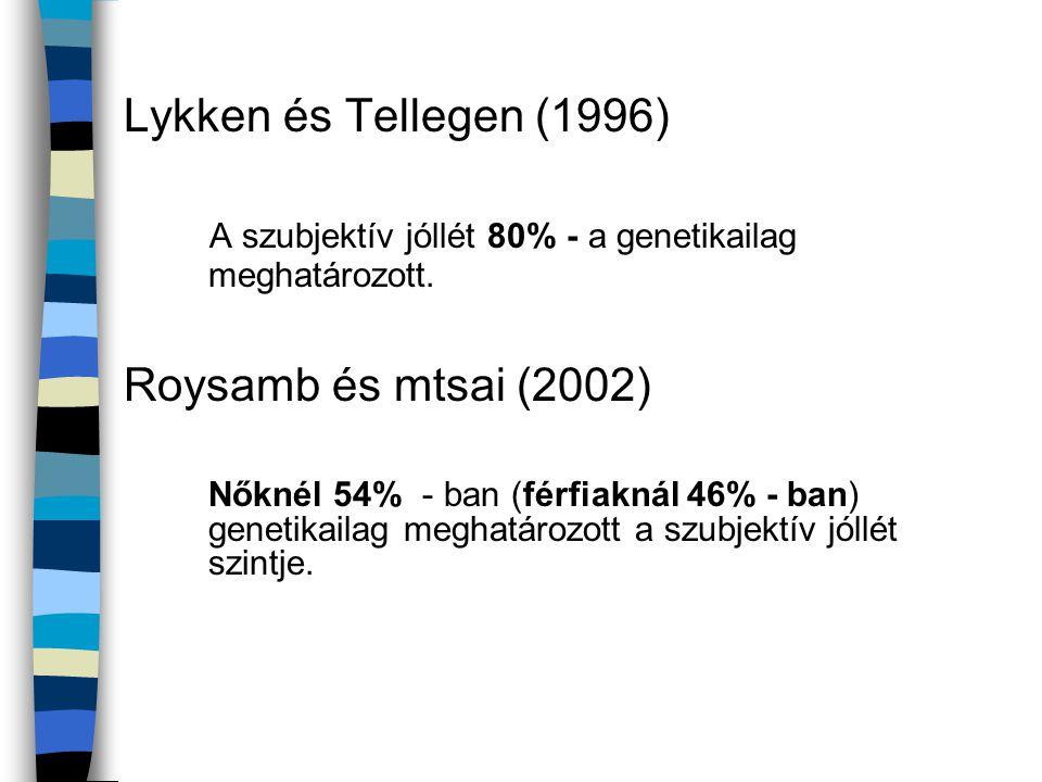 Lykken és Tellegen (1996) A szubjektív jóllét 80% - a genetikailag meghatározott. Roysamb és mtsai (2002) Nőknél 54% - ban (férfiaknál 46% - ban) gene