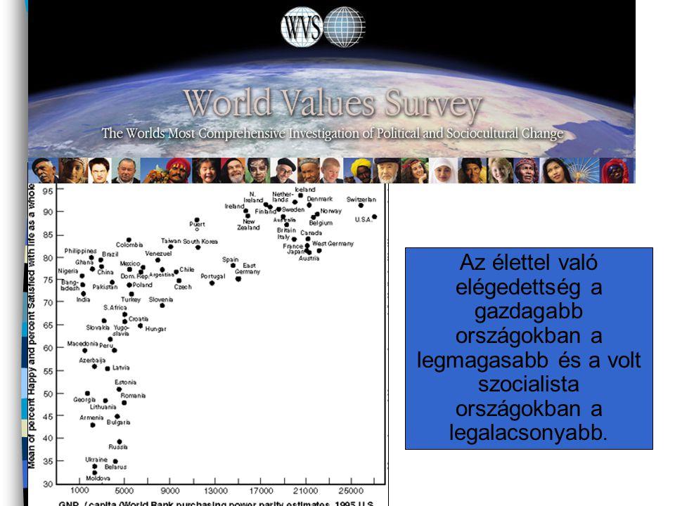 Az élettel való elégedettség a gazdagabb országokban a legmagasabb és a volt szocialista országokban a legalacsonyabb.