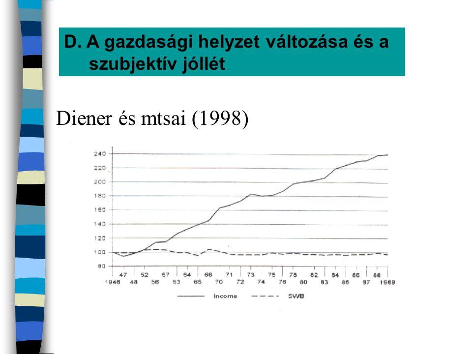 D. A gazdasági helyzet változása és a szubjektív jóllét Diener és mtsai (1998)